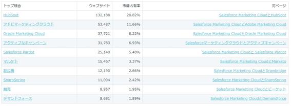HubSpotのDatanyzeによる市場占有率