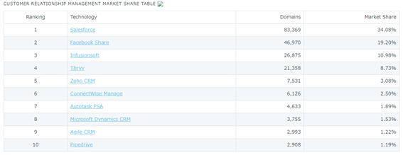 SalesforceののDatanyzeによる市場占有率