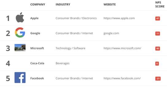 アップル、Google、FacebookのNPS