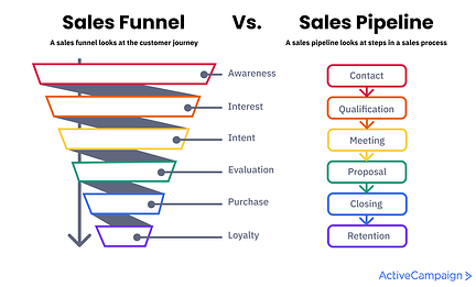 sales pipleineのイメージ図