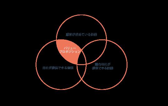 一般化したバリュープロポジションの図