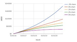 Churn率とMRRの伸び