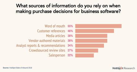 ビジネスにおけるソフトウェア購買の決めてと理由