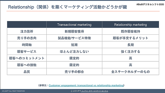 リレーションシップマーケティングとトランザクショナルマーケティングの違い