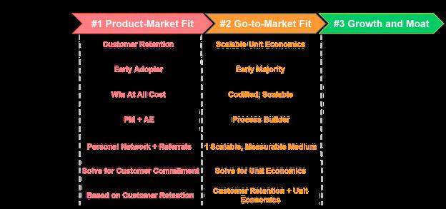 GTM(Go To Market)のステージ