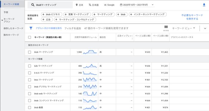 Googleキーワードプランナー 検索結果