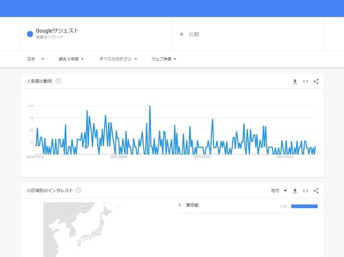 Googleトレンド キーワード検索