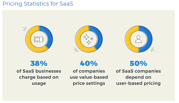 SaaSの価格設定の種類