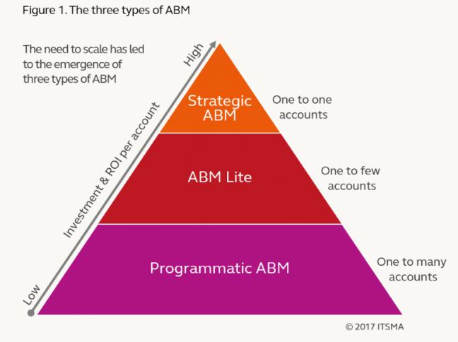 ABMのタイプとアプローチ方法