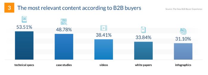 B2Bバイヤーが重要とみなすコンテンツ