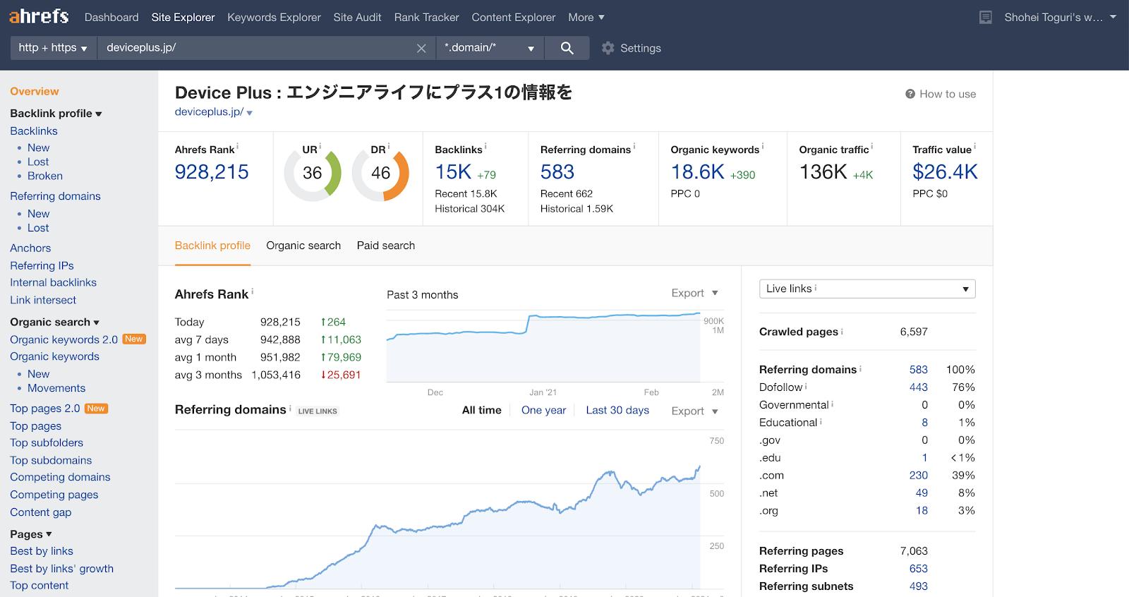 有料ツールで分析した「DEVICE PLUS」のデータ