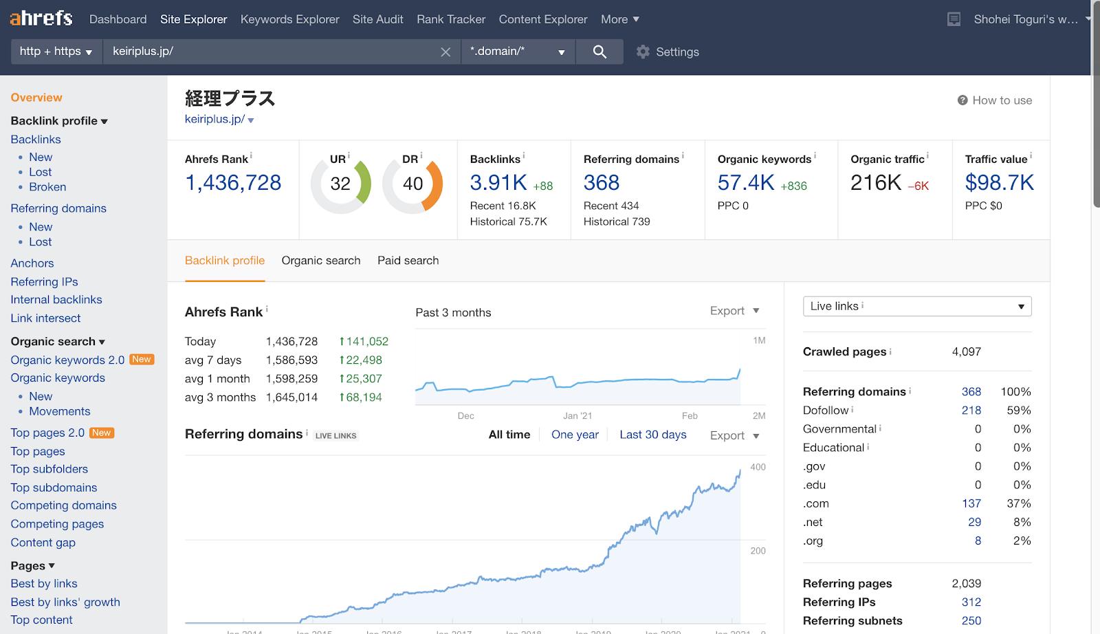 有料ツールで分析したラクスのデータ