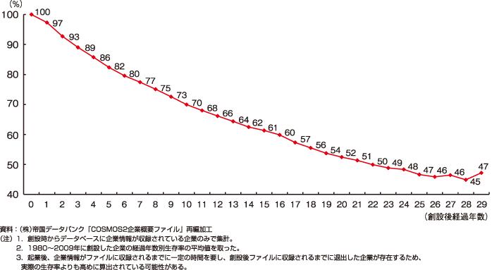 廃業率(経済産業省)