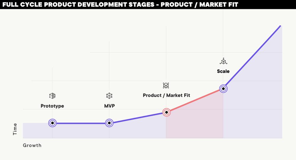 プロダクトマーケットフィットのプロセス