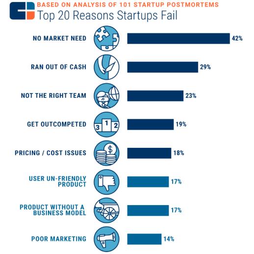 スタートアップ企業失敗の理由