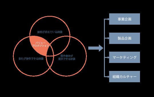 バリュープロポジションを分解した図