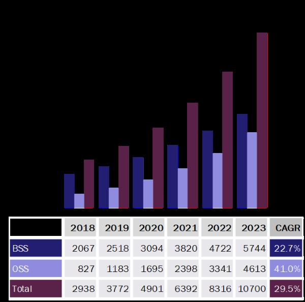 SaaS世界市場の成長性