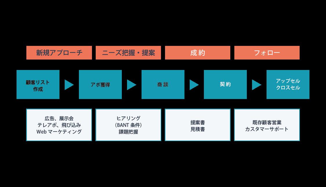 営業プロセスの図