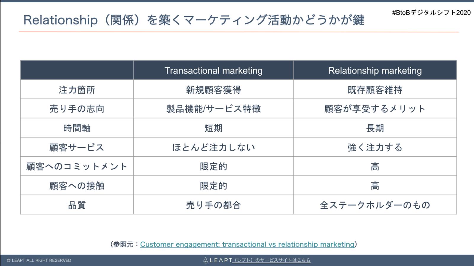 リレーションシップマーケティングの特徴