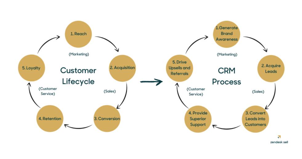 カスタマーライフサイクルのプロセス